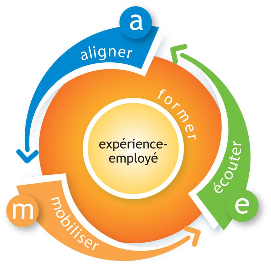 Le sens au travail, c'est le cœur de l'expérience employé.